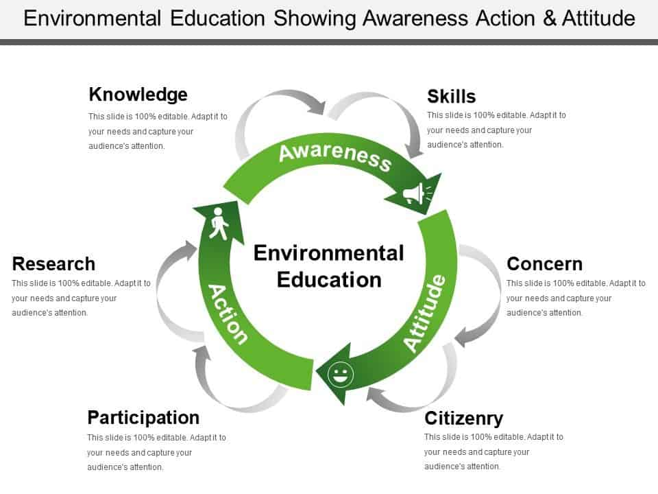 environmental education awareness